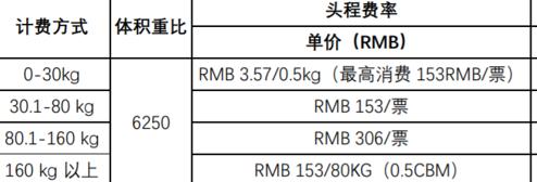 跨境电商标准定价公式解析
